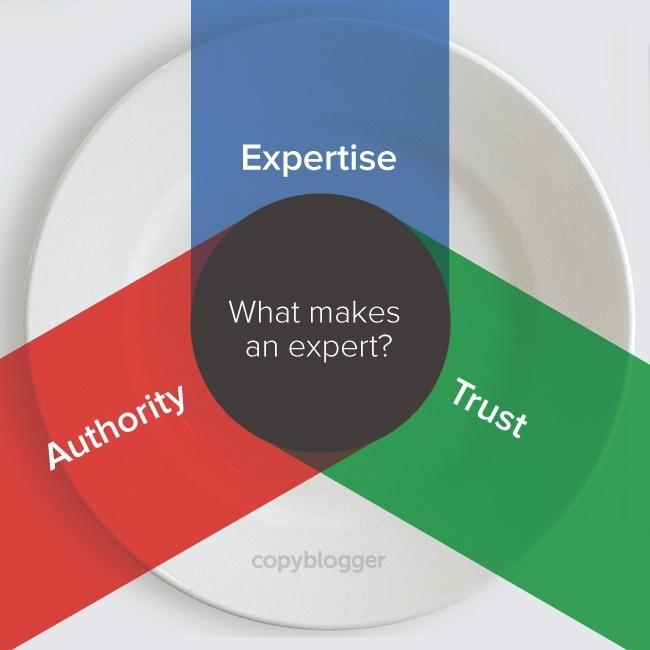 Авторитетность, опытность автора и достоверность изложенных сведений