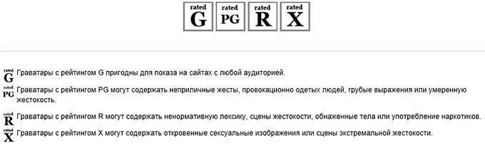 Как пользоваться Gravatar