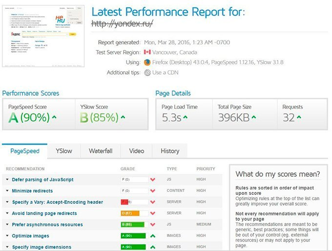 Проверка скорости загрузки сайта на GTMetrix.com