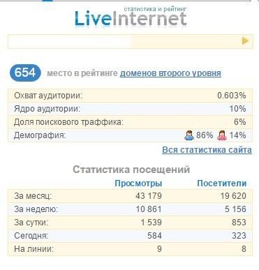 Проверка посещаемости сайта с помощью плагина Live Internet